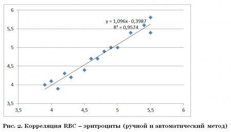 Сравнение результатов гематологических исследований, полученных рутинным методом и с использованием автоматизированной системы