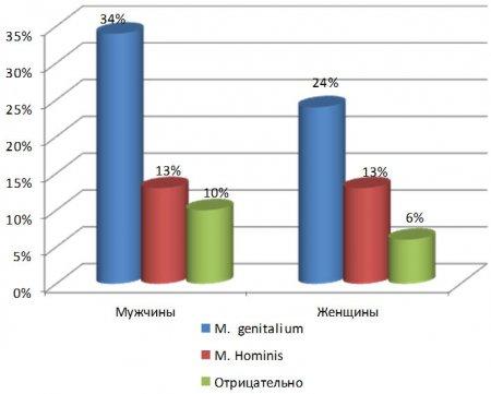 Роль метода исследования Полимеразная Цепная Реакция (ПЦР) в диагностике микоплазменных инфекций (на базе клинико-диагностической лаборатории КДЛ «МЕГАЛАБ»)