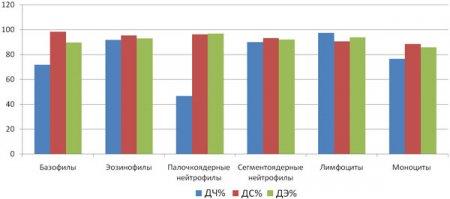 Оценка правильности распознавания клеток системой автоматизированного анализа крови Vision Hema