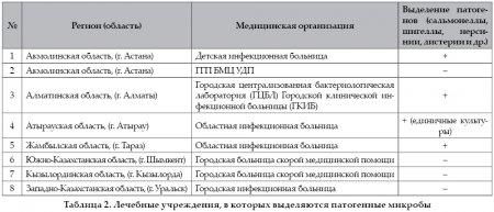Анализ состояния микробиологических лабораторий Республики Казахстан