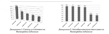 Сравнительный  анализ  антибиотикорезистентности  Haemophilus  nfluenzae,  выделенной  у детей с бронхолегочной  патологией